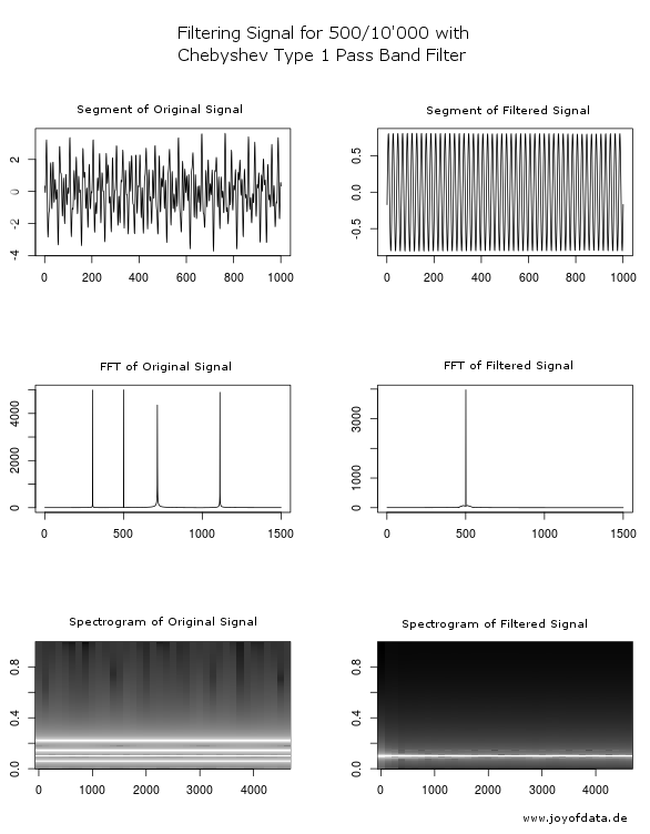 cheb1-signal