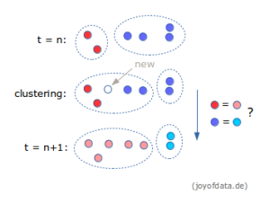 Reasonable Inheritance of Cluster Identities in Repetitive Clustering
