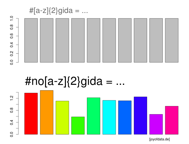 As a Data Scientist it is my Obligation to support #nobagida, #nopegida and any other #no[a-z]{2}gida today :)