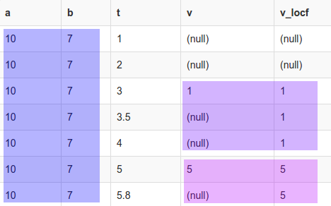 LOCF and Linear Imputation with PostgreSQL   joy of data