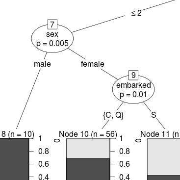 Titanic challenge on Kaggle with decision trees (party) and