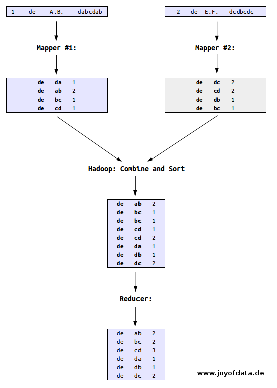 MapReduce with R on Hadoop and Amazon EMR