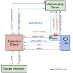 OAuth 2 0 for Google (Analytics) API with Python Explained | joy of data